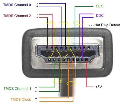aansluitingen hdmi kabel